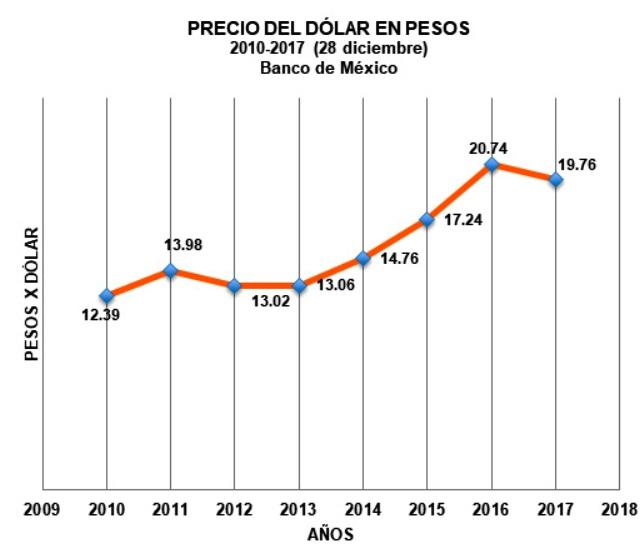 El Comportamiento Del Dólar Fe Al Peso Gráfica Monedero